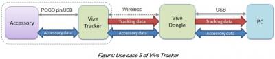 HTC Vive Tracke